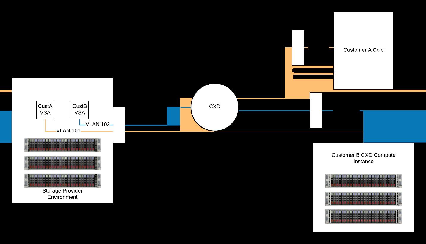 Multi-Tenant Implementation – Example 1