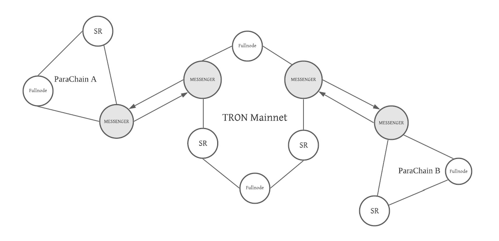 TRON跨链架构图