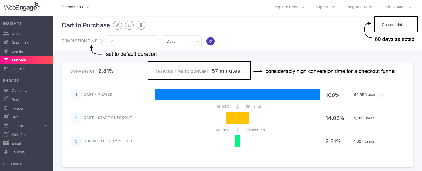 Checkout funnel analysed for 60 days with default completion time of 7 days. (click to enlarge)