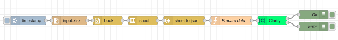 Example flow for importing data from a spreadsheet (xls, xlsx, etc) to Clarify