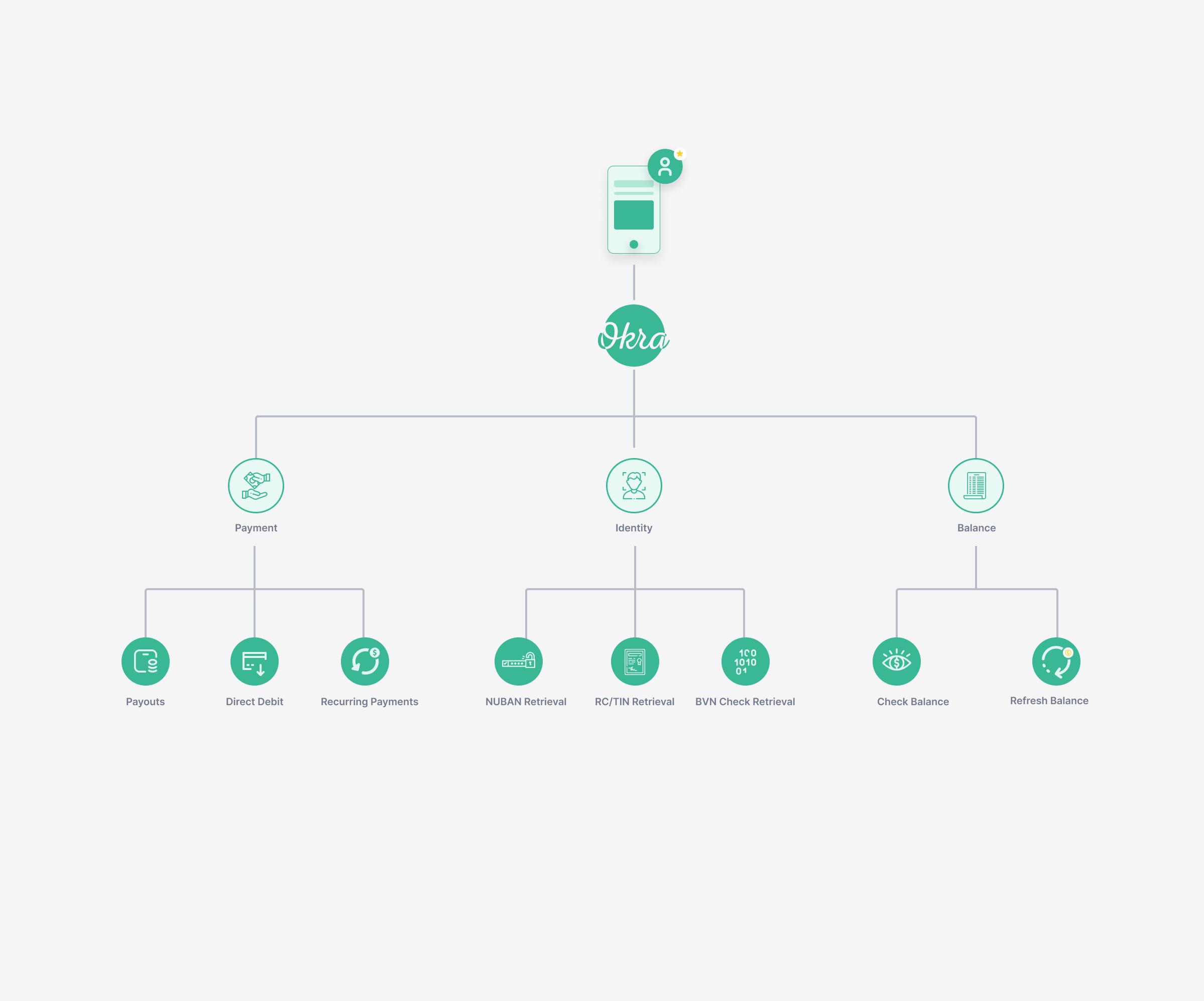 How okra works