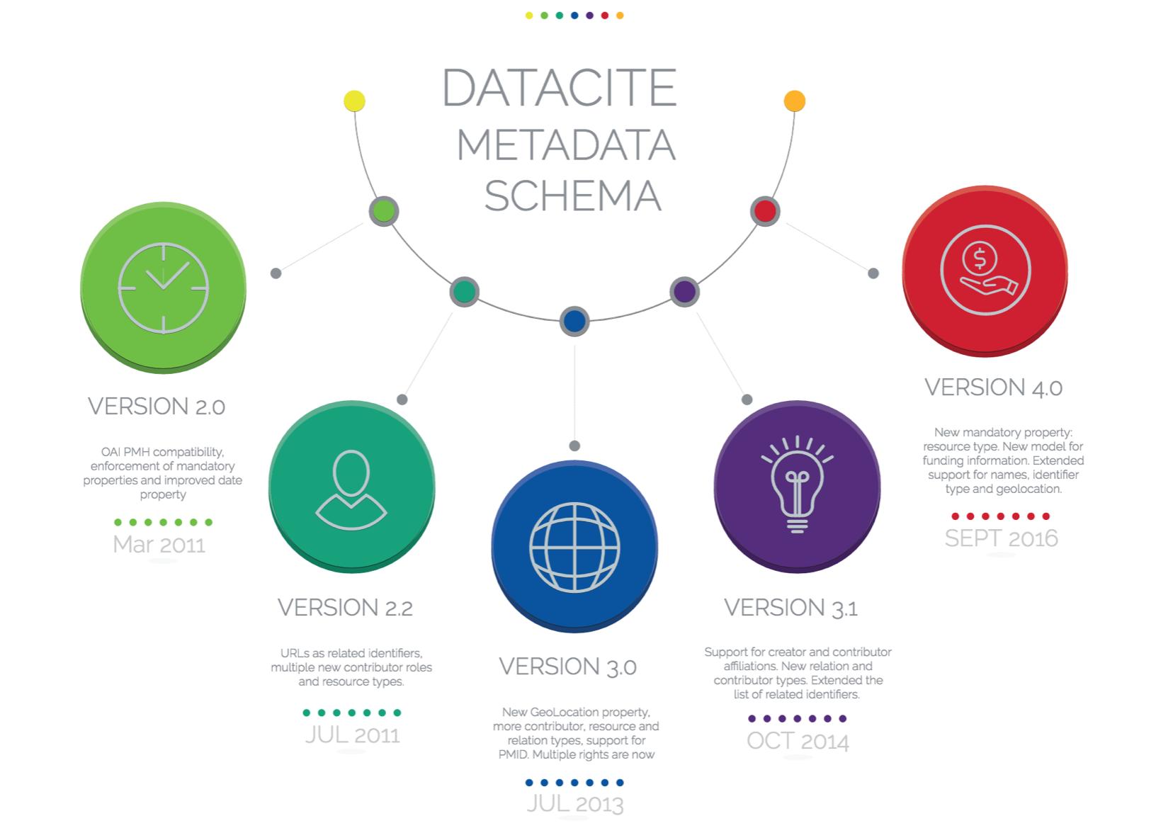Working with Previous DataCite Metadata Schemas