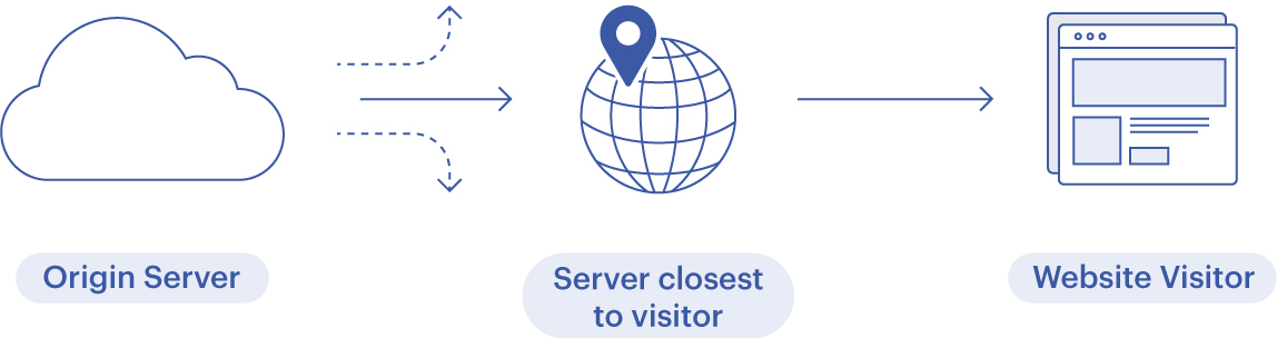 Optimizely delivers experiments via a CDN. The traffic is routed through servers that are geographically close to your visitor.