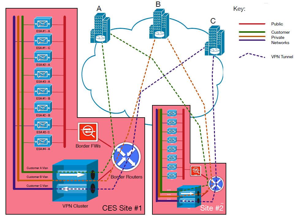 Figure 1 - Customer VPN Topology