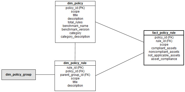 Dimensional model for fact_policy_rule