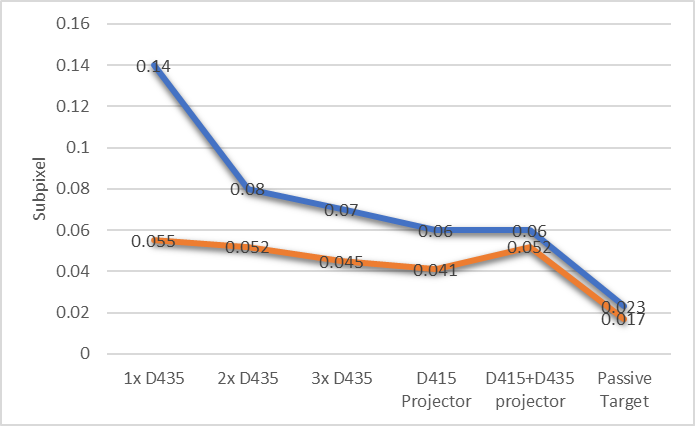 Figure 13. The subpixel RMS error of a D435 camera, when other projectors and cameras are pointed at the same target. The error is shown to decrease with increasing cameras. The blue curve is the raw data, while the red curve is after significant temporal averaging.