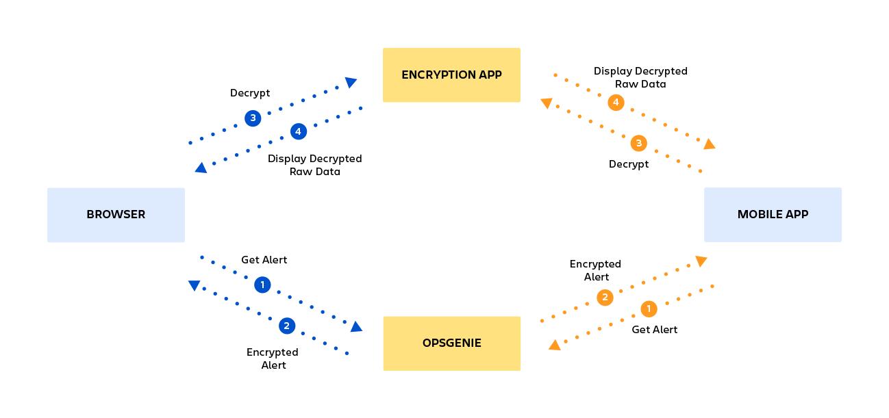 Edge Encryption