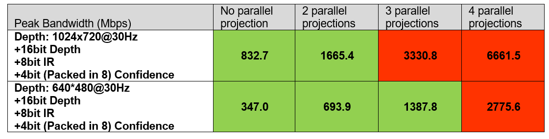 Table 2: Streaming results when using 4xL515, connected via a 4-port USB3 hub with HW sync enabled. Green designates confirmed robust streaming. This table primarily highlights how USB3 bandwidth limitations affect the choice of number of parallel USB streams.