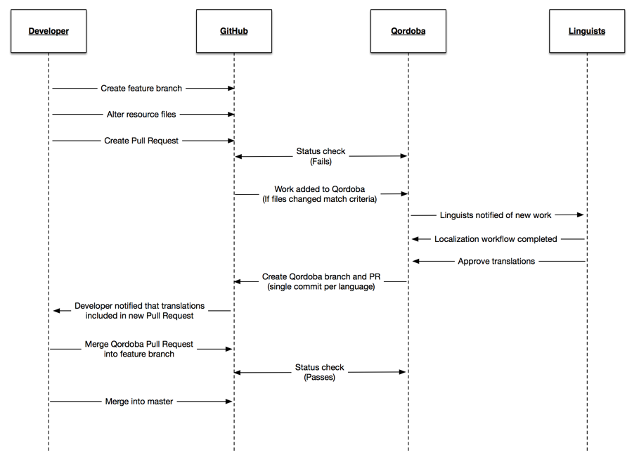 Sequence diagram of a Qordoba GitHub project