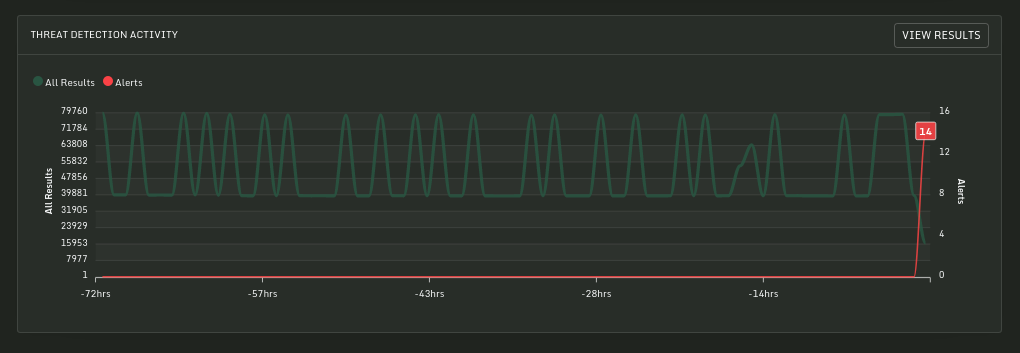 Sandfly Status Graph