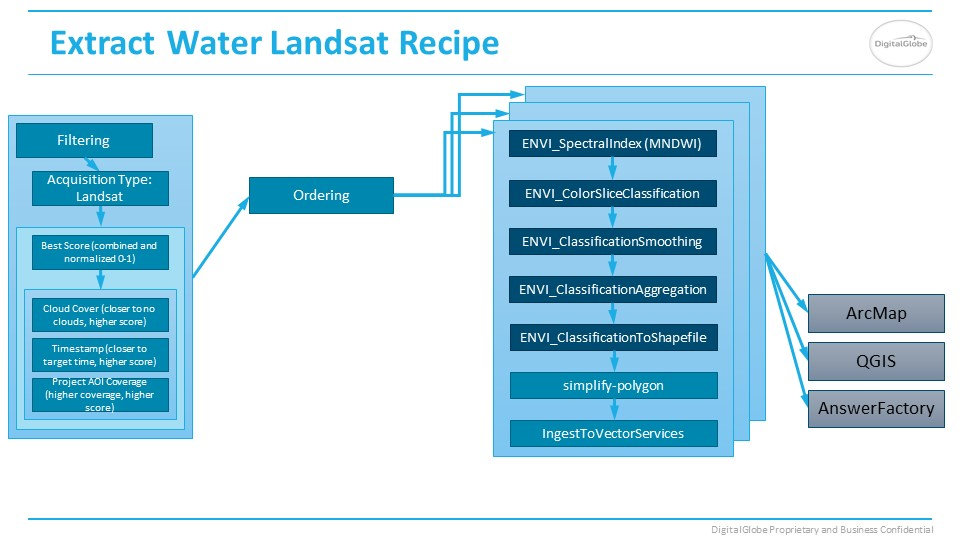 Water Landsat Answer recipe slide