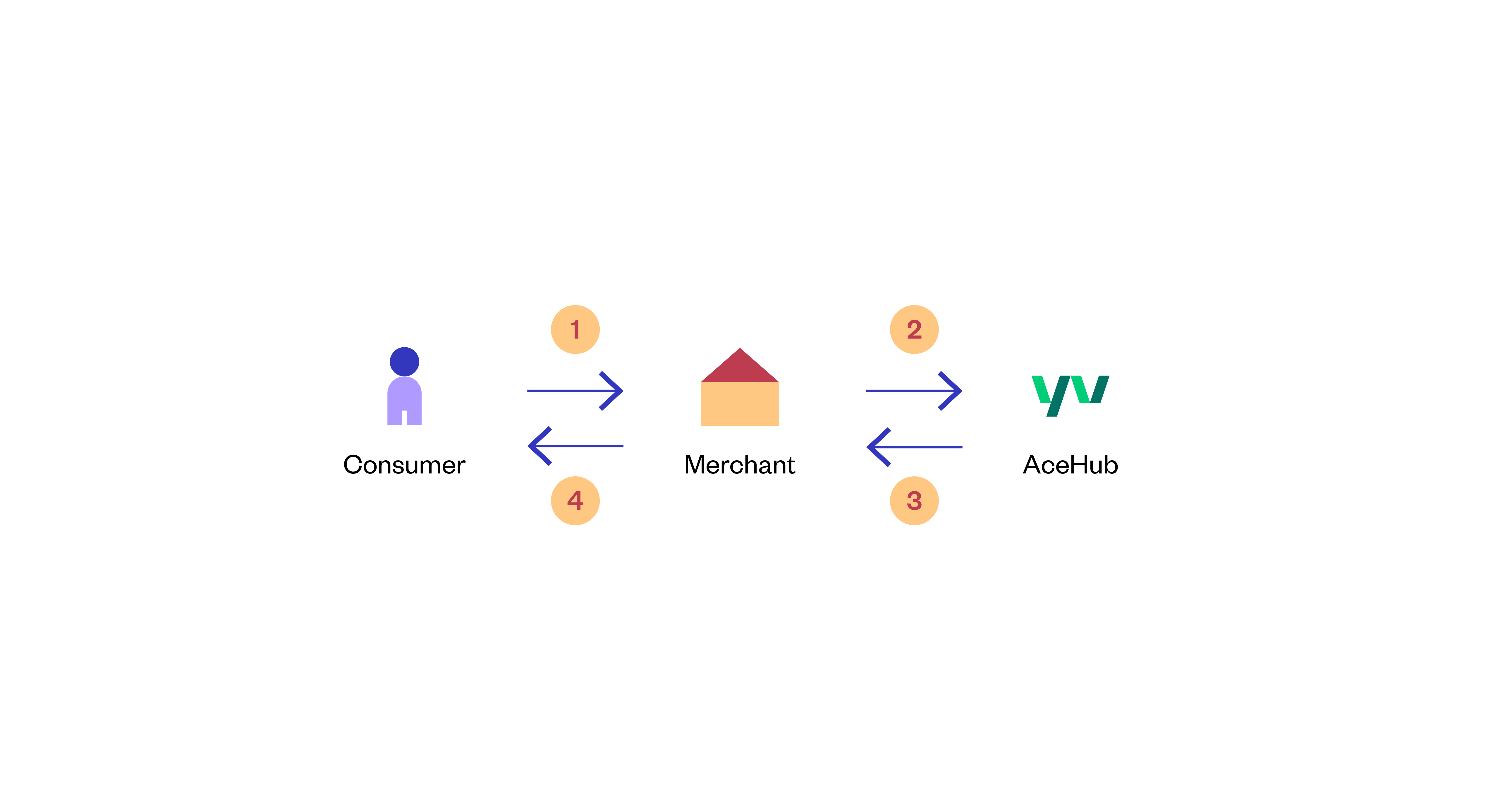 AceHub - Synchronous Payment Flow