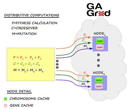 Genetic algorithms the following diagram depicts the architecture of genetic algorithms ccuart Image collections