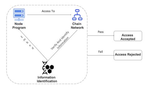Node access authentication mechanism