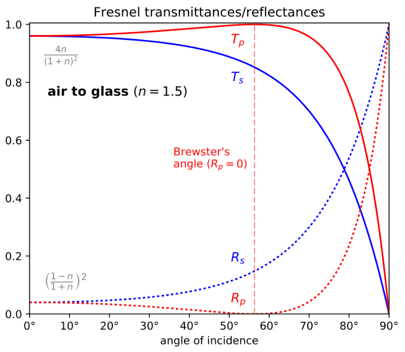 Figure 9. Reflection of light at a dielectric barrier, such as air-to-glass or air-to-water, can be described by the Fresnel equations, which decompose light into S- and P-polarization states that reflect and transmit differently. The S- refers to polarization with electric field normal to the plane of incidence, and P- refers to electric field being in the plane of incidence. At the Brewster angle, all reflected light is S-polarized, which means that a properly oriented polarizer could be used to remove all reflections.