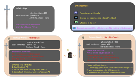 Examples of on-chain game assets migrating across different games under the same worldview