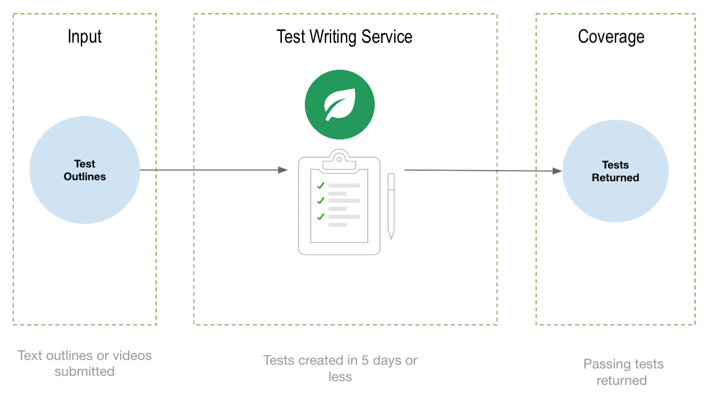 The Test Writing Service flow.