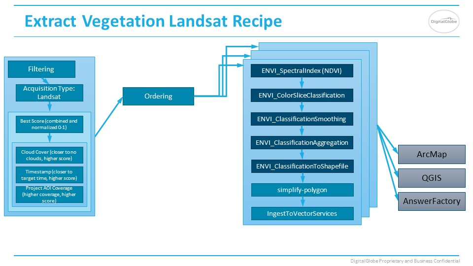 Vegetation Landsat Answer recipe slide
