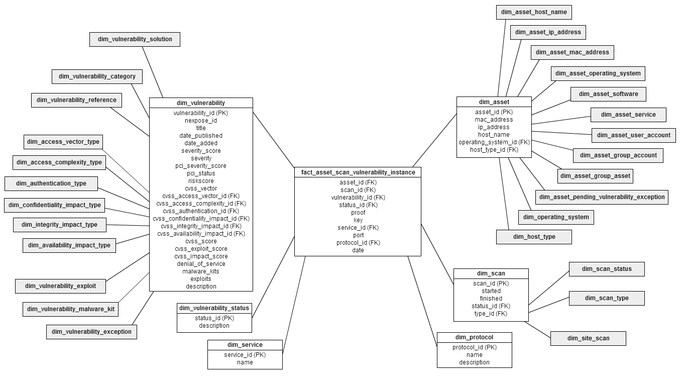 Dimensional model for fact_asset_scan_vulnerability_instance