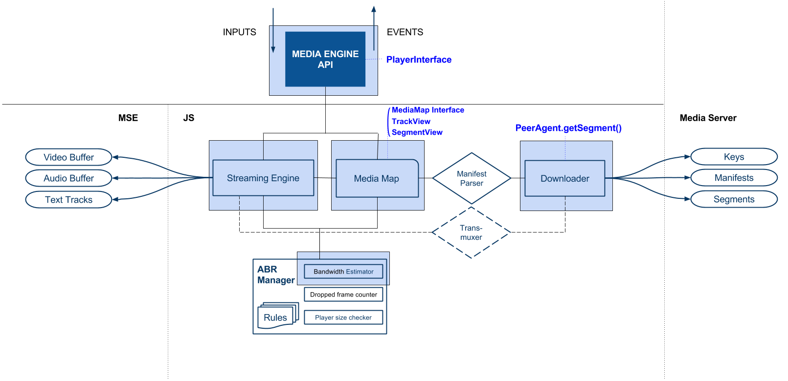 Media Engine Architecture with Streamroot