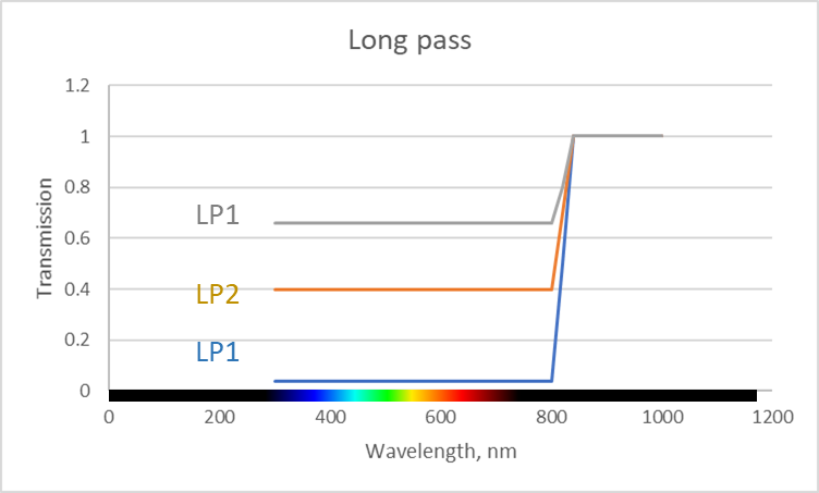 Figure 3. Showing 3 long pass filters (LP1, LP2, LP3) with different amounts of attenuation in the visible band, and full transmission in the IR. These types of filters can be used to adjust the ratio of visible light to IR light in the captured images.