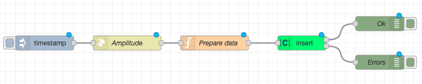 Complete flow in Node-RED which sends data to Clarify