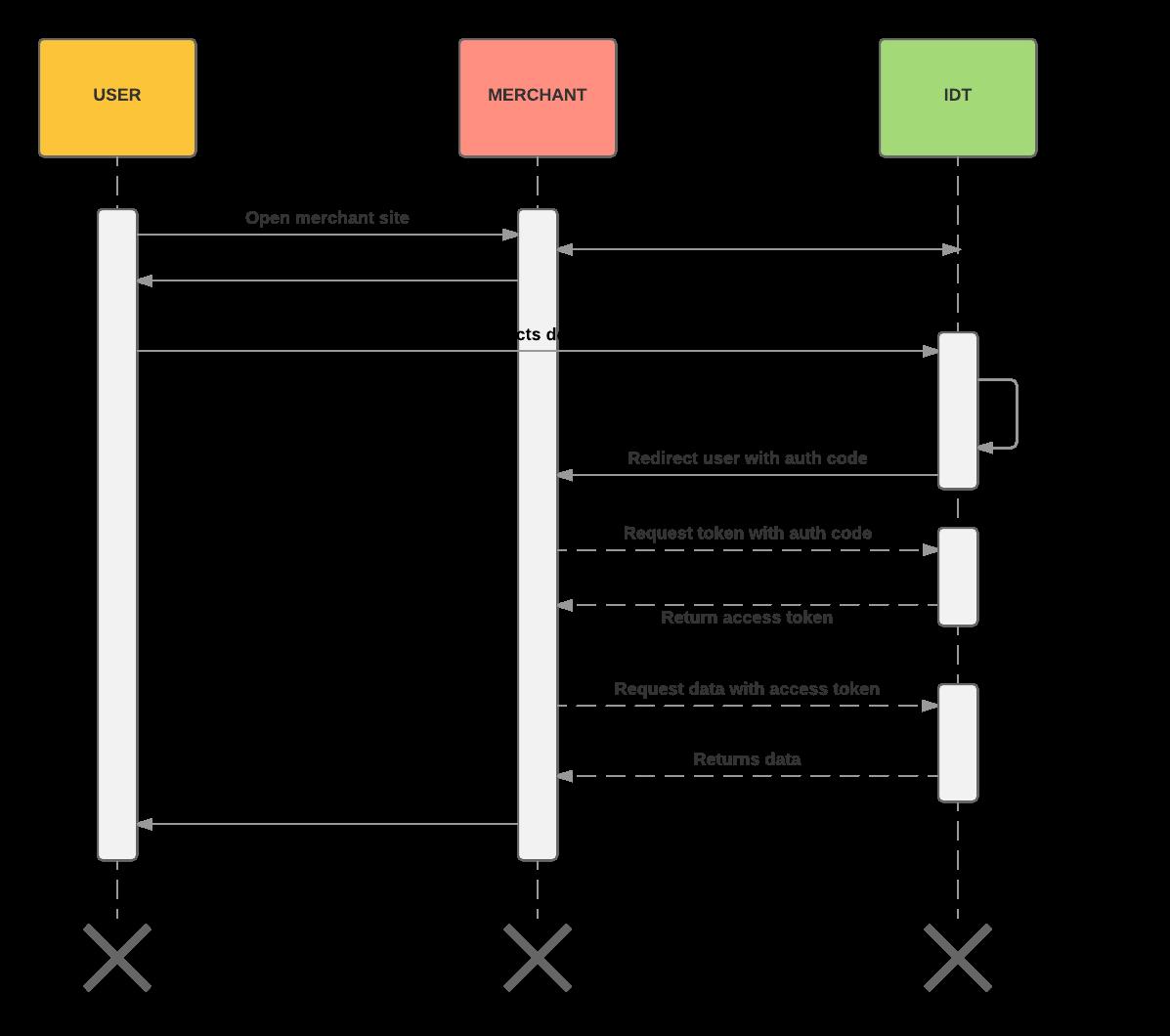 Server-side integration
