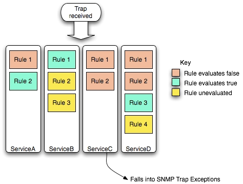 An SNMP trap being evaluated in four service checks