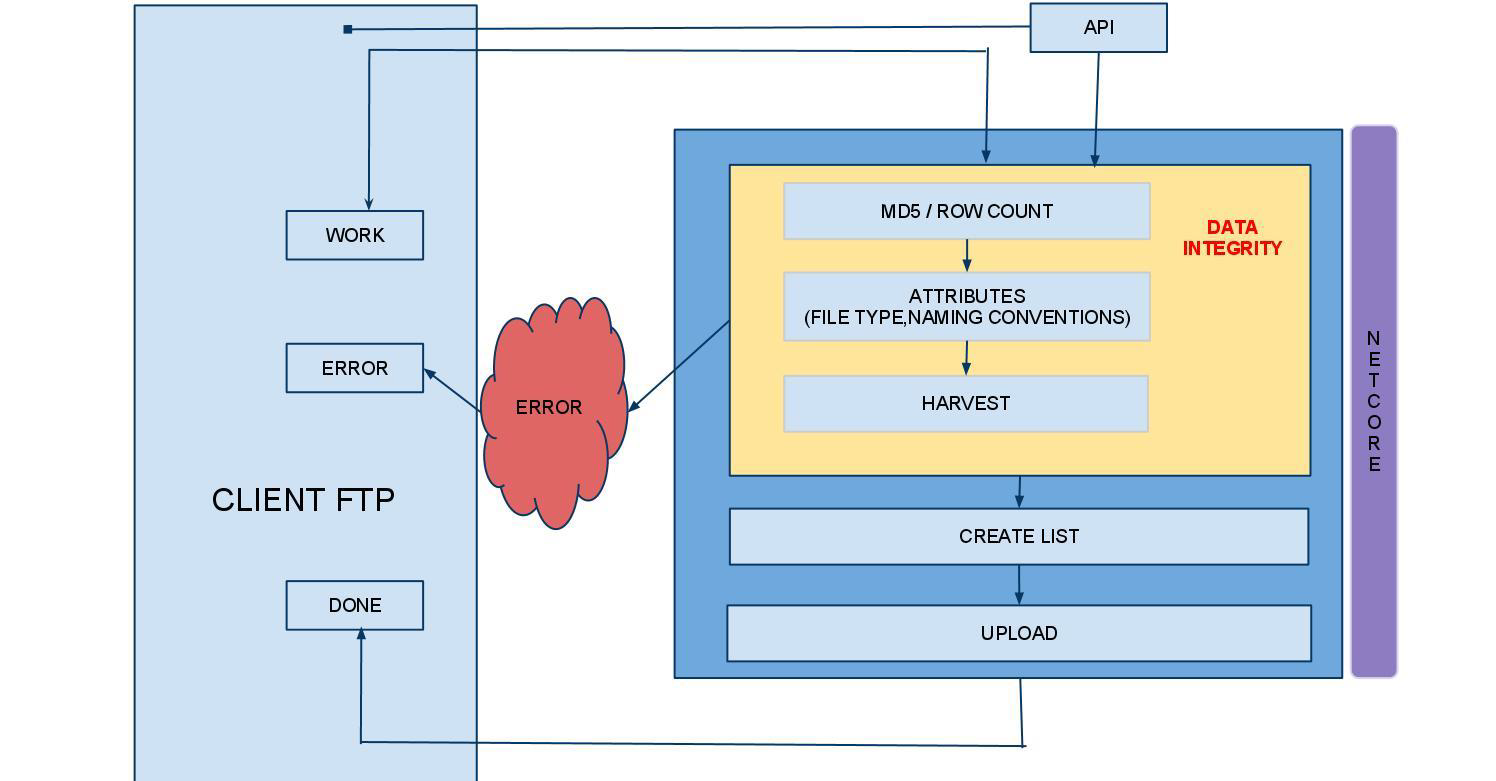 Architectural Flow of Auto Upload