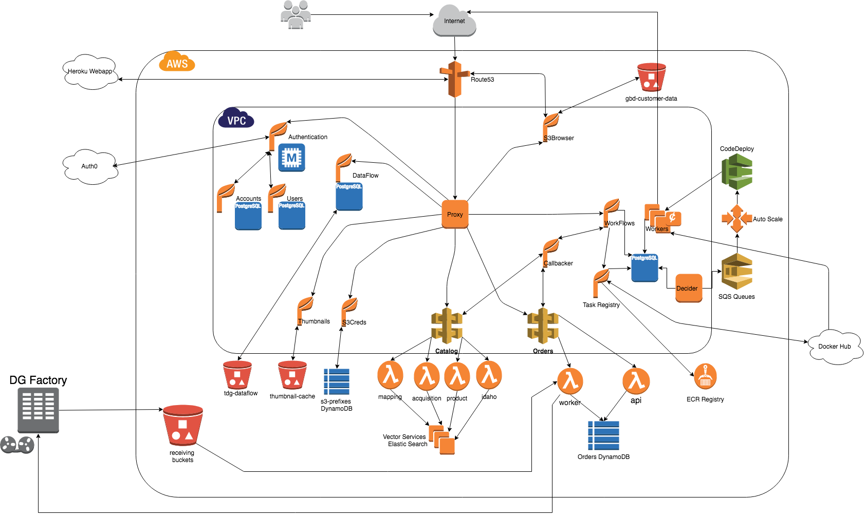 This diagram provides an overview of the GBDX platform architecture. Click to enlarge.