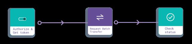 Batch Transfer