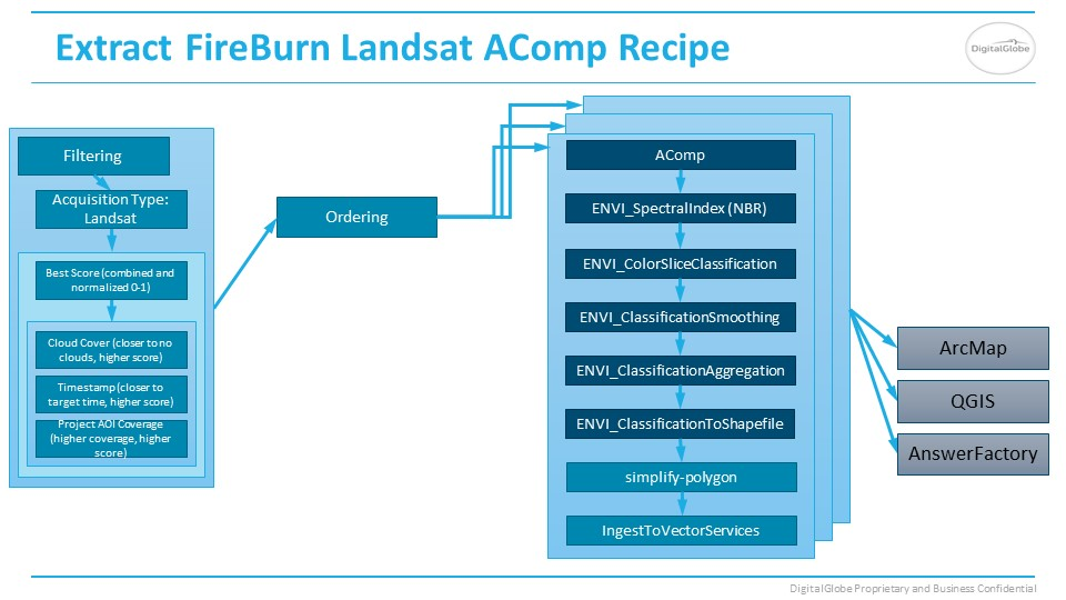FireBurn AComp Landsat Answer recipe slide