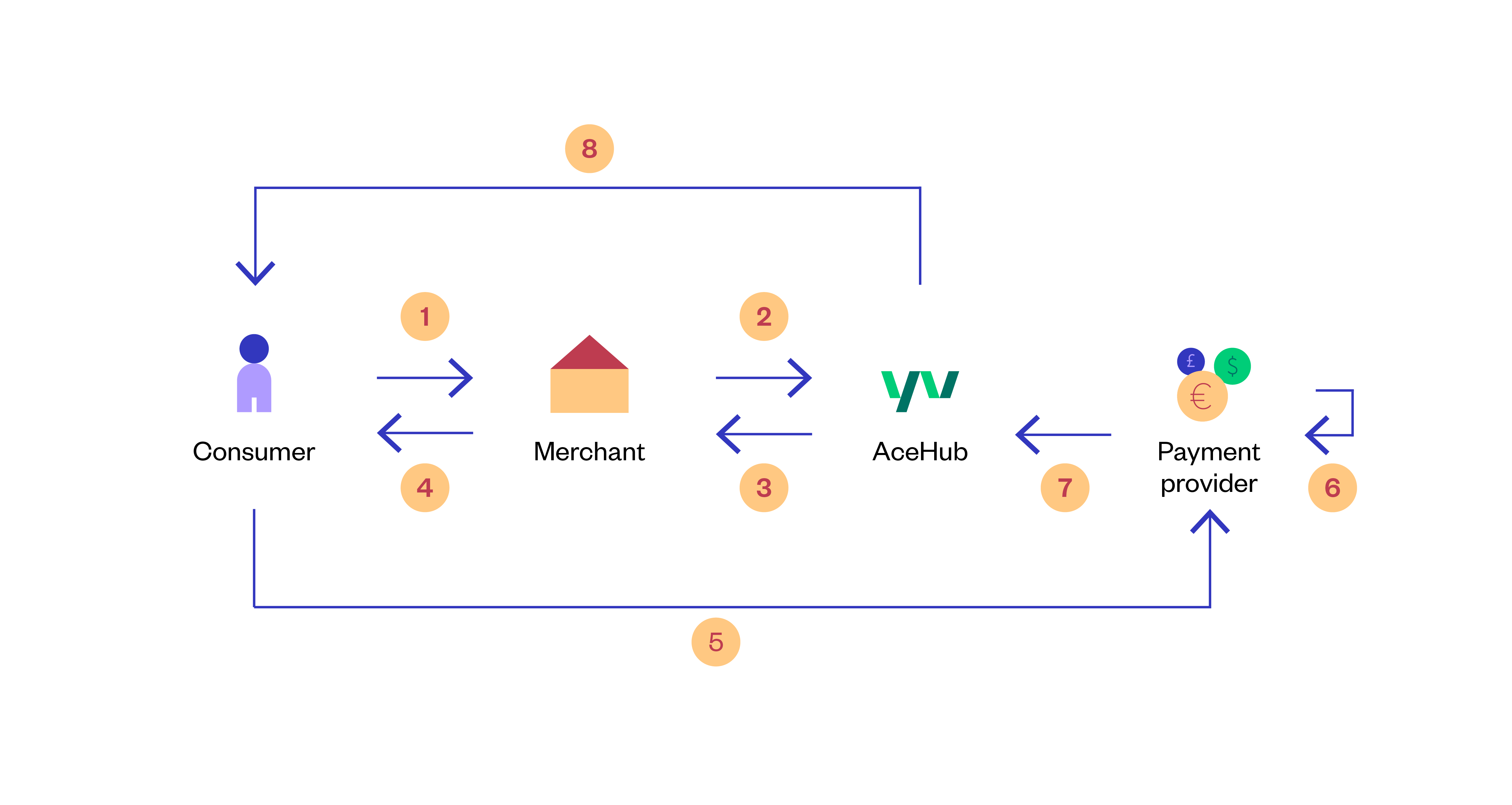 AceHub - Asynchronous Payment Flow