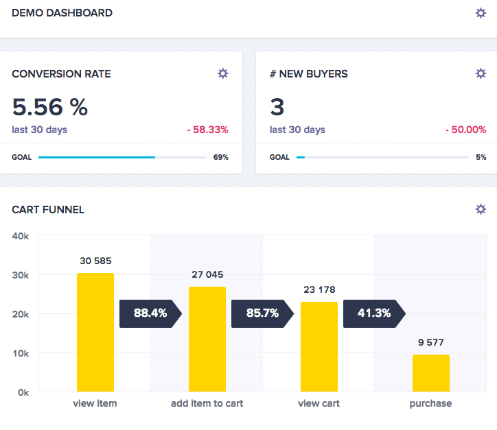 Example of a dashboard displaying conversion rate, number of new buyers and a cart funnel
