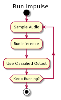 Activity diagram of running the impulse in sequential steps