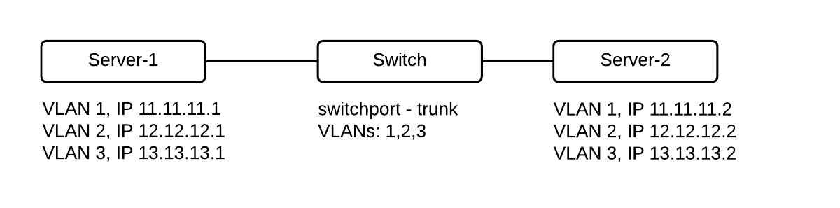 Windows Server Private VLAN required setup.
