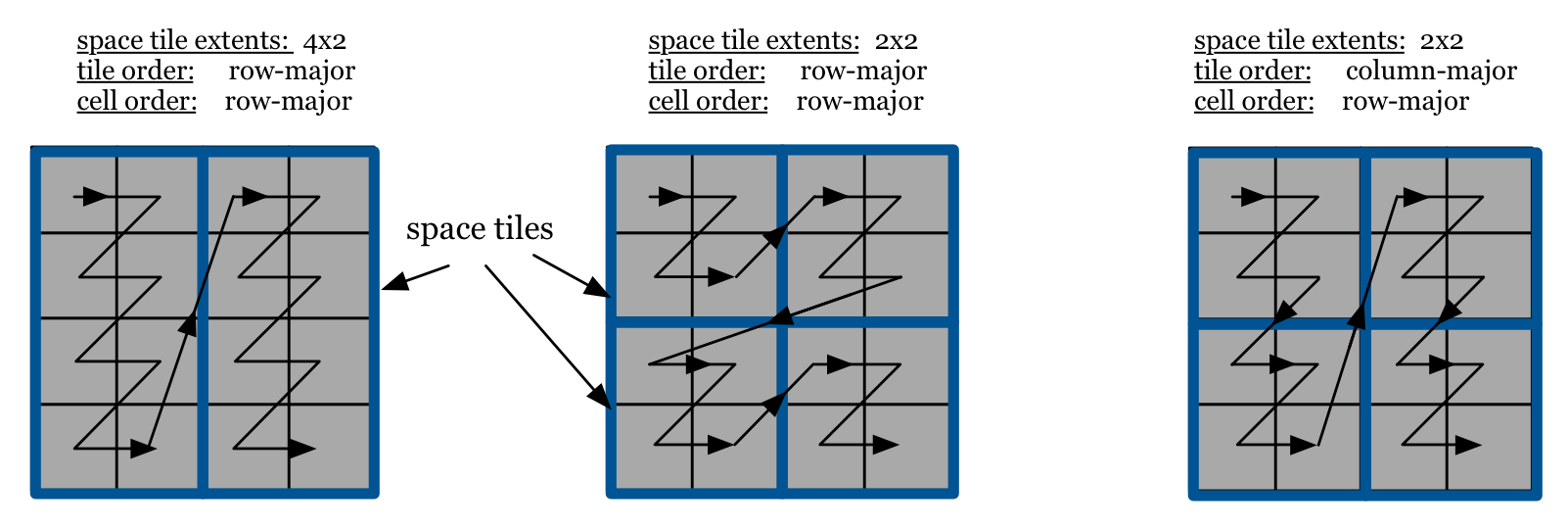 Figure 2: Global cell order in dense arrays