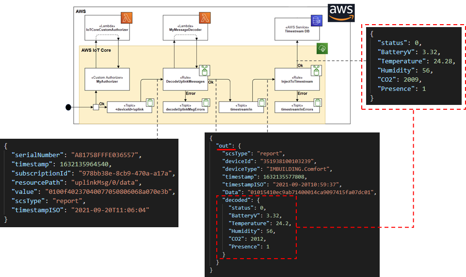 Uplink messages payload travelling along the IoT topics and rules to endup in AWS Timestream database.