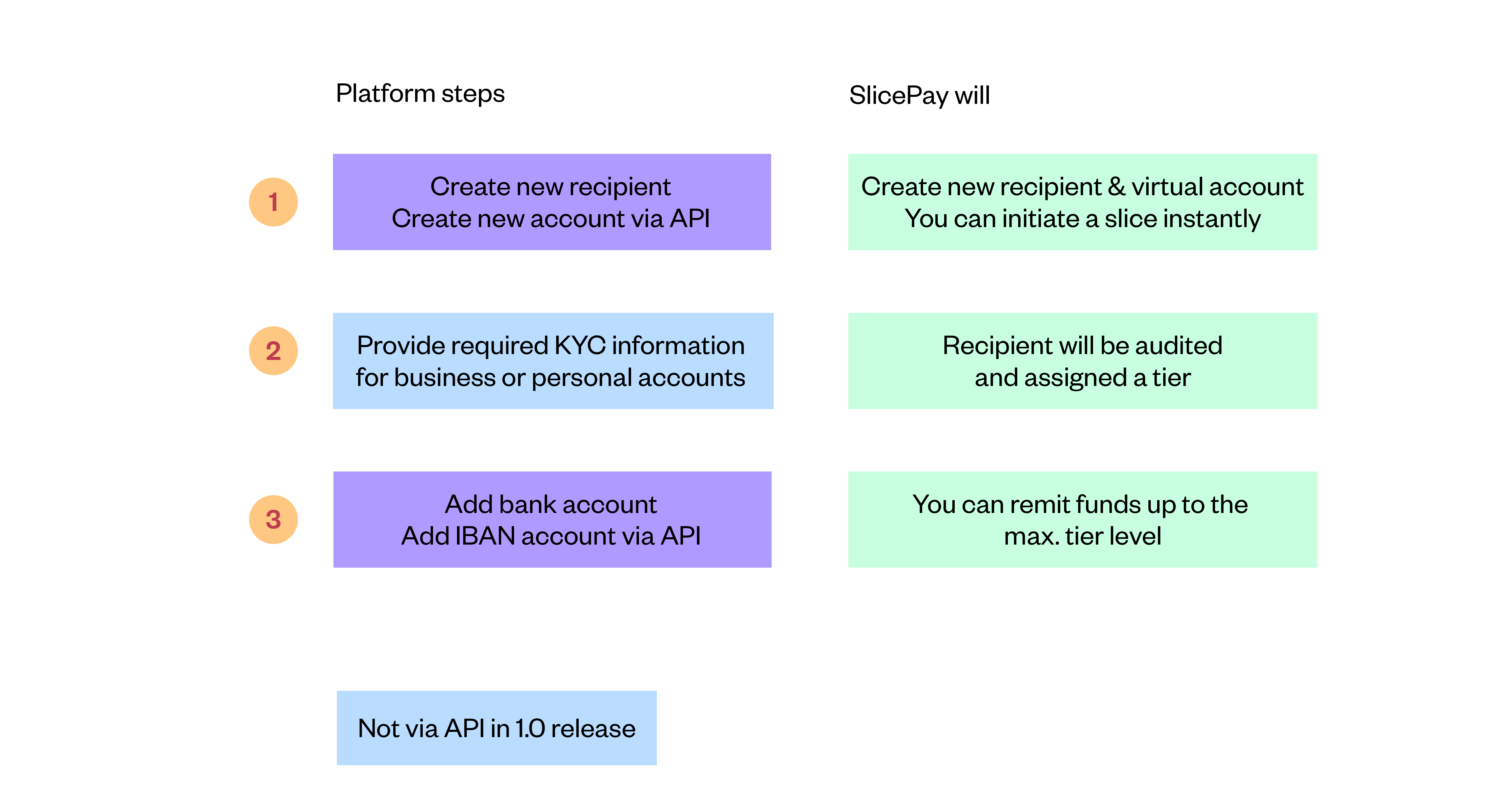 SlicePay - The onboarding process