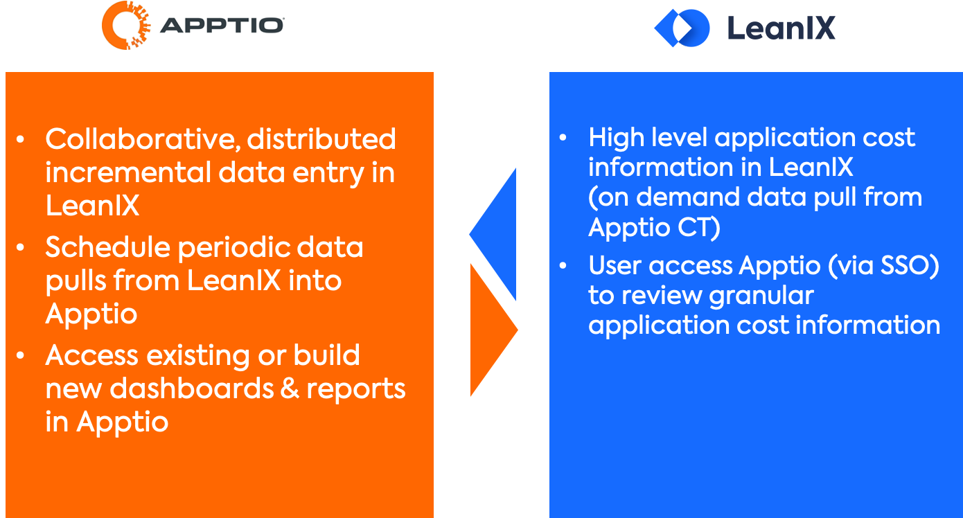 Two Phases of the Apptio-LeanIX Integration