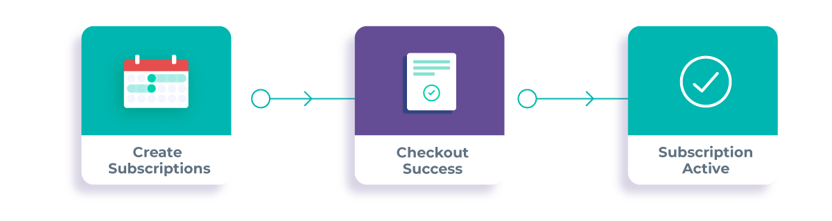 Subscriptions Workflow