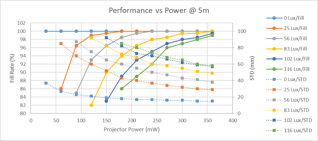 Figure 5a. The fill rate and depth noise (STD – standard deviation of plane fit) on a white wall at 5m vs projector power. This is an example using a 130 mm baseline camera with a D415 projector, for various ambient lighting conditions. As projector power increases, the depth noise (dashed lines) decreases, and the fill rate (solid lines) improves. As the ambient illumination decreases, the amount of projector power needed to reach 100% fill and low noise, decreases.