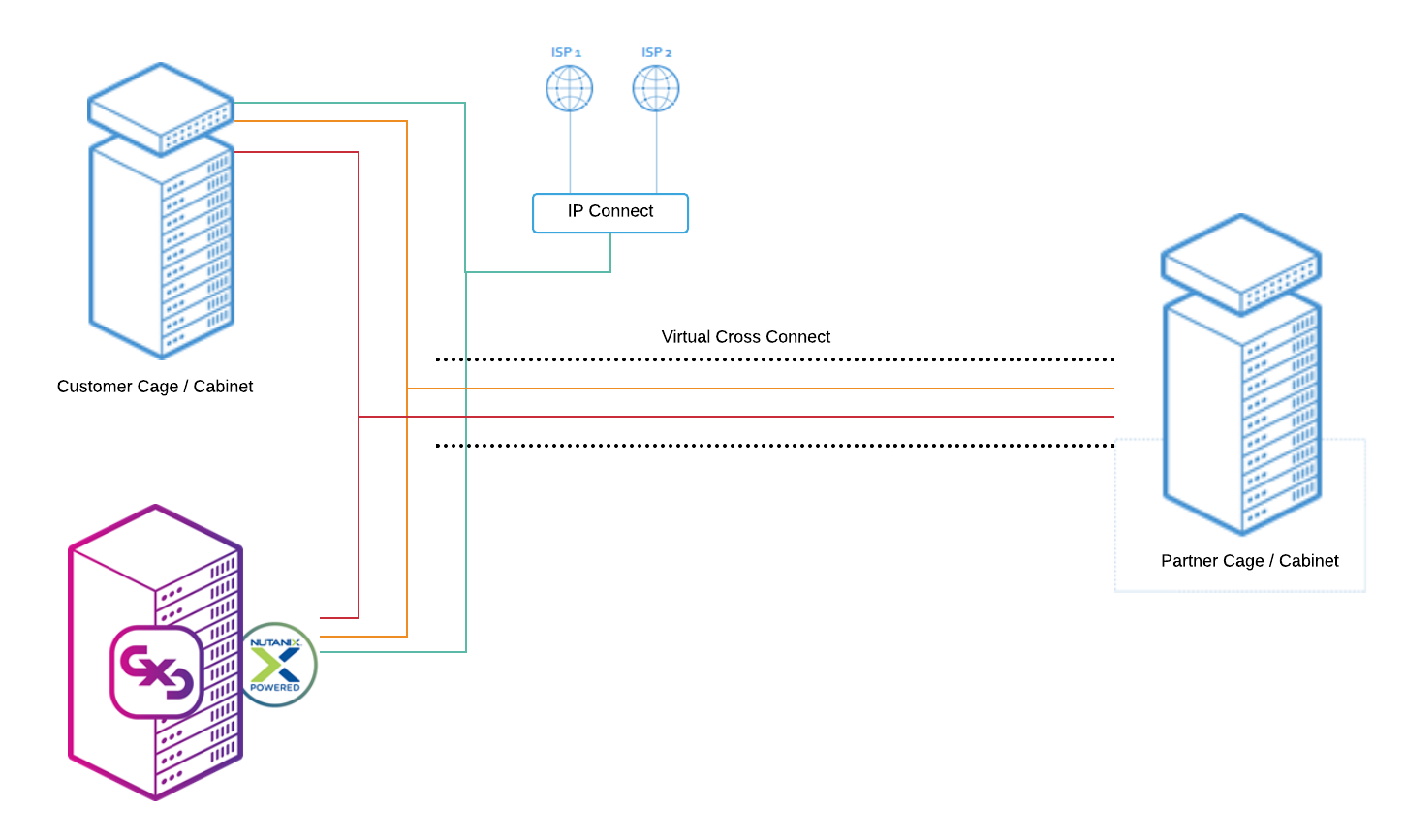 Example Digital Cross Connect