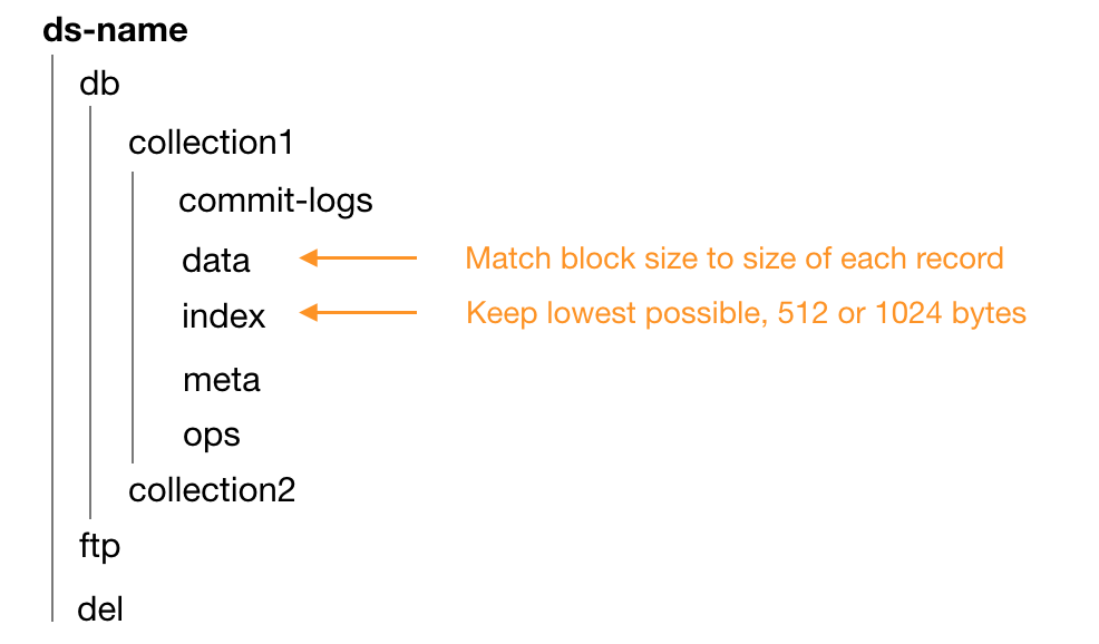 Figure 1: Different mount points for `data` and `index` folders