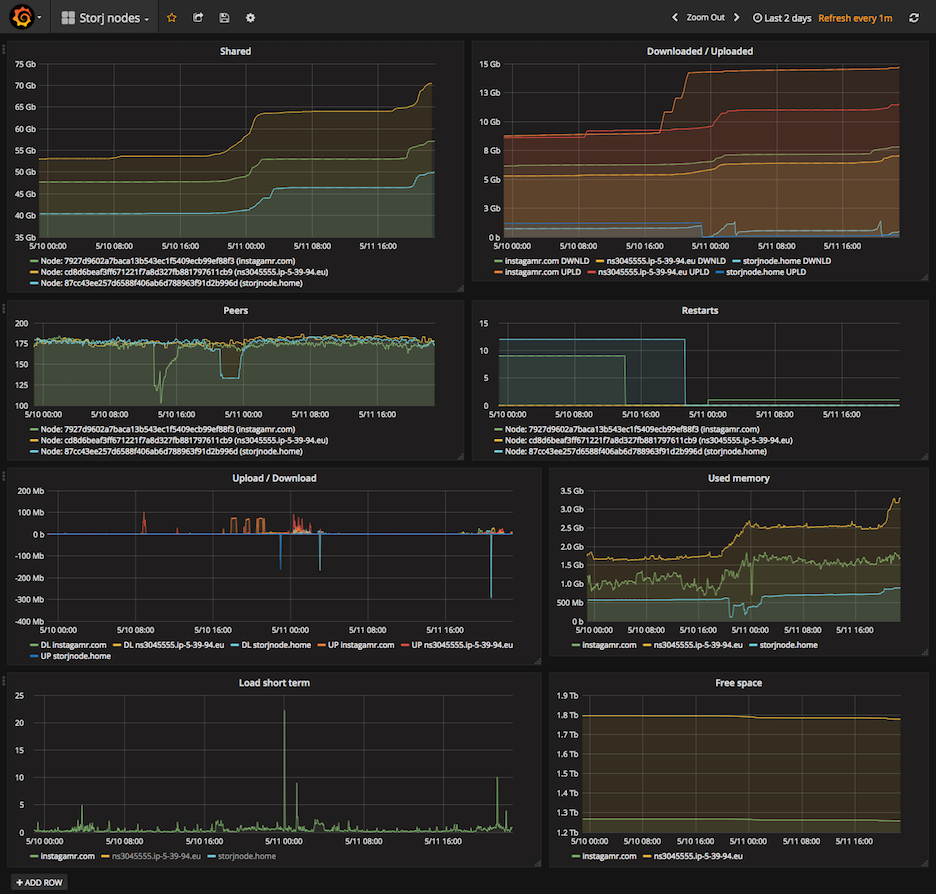 *Figure 3.1. Grafana dashboard example*