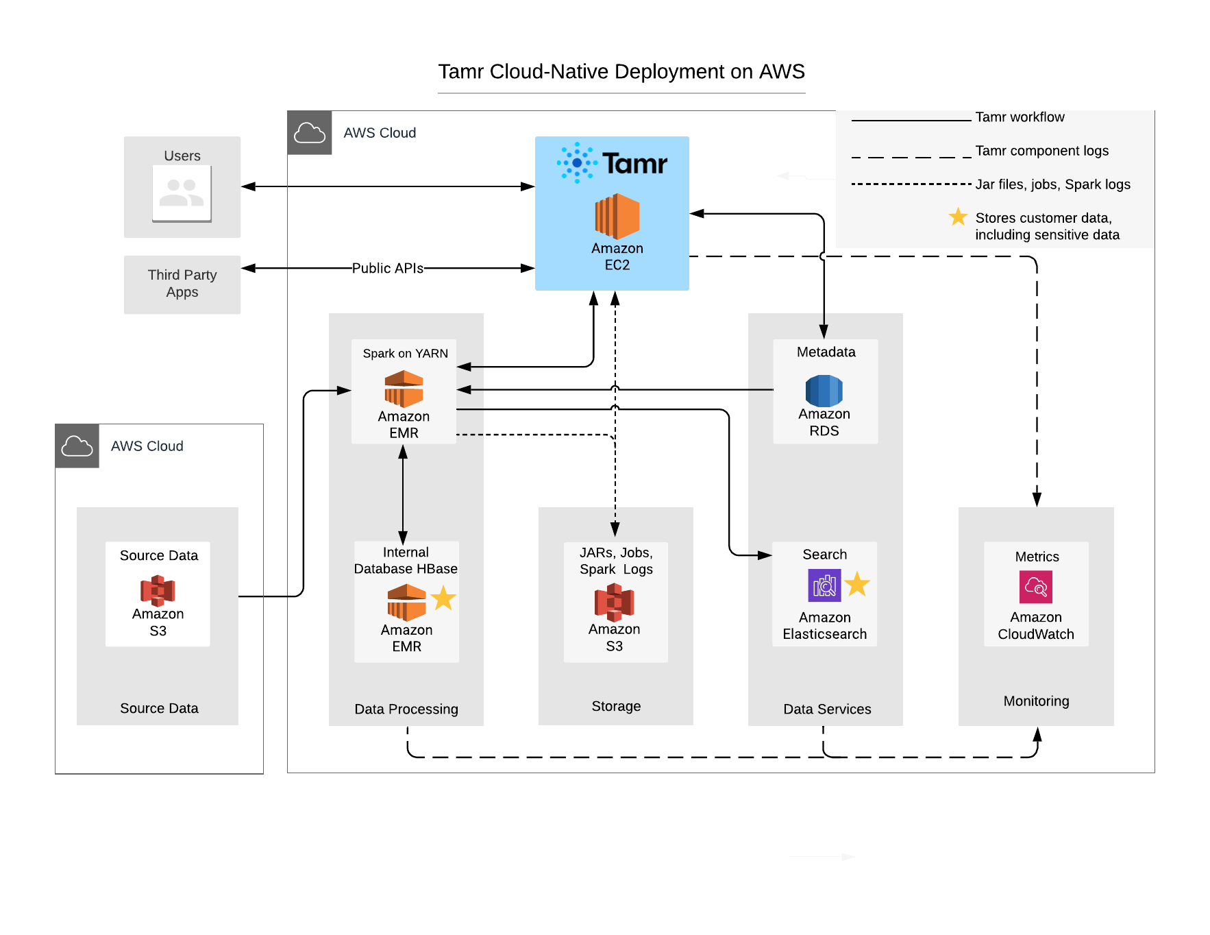 Tamr deployed on AWS with component resources described below