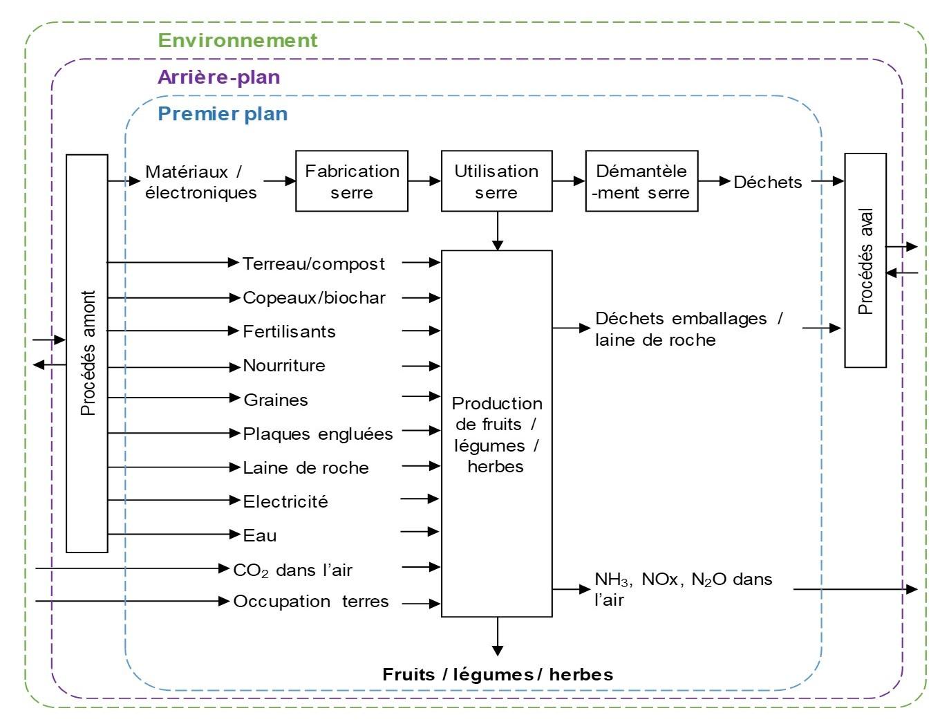 Frontières de l'étude de cycle de vie de la serre connectée.