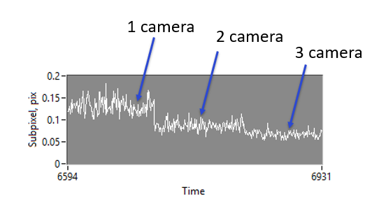Figure 9.  The Temporal noise of a single depth point for a D435 camera, as two adjacent D435 depth cameras are turned on. The average subpixel RMS noise is reduced with each additional projector, but we also see a strong reduction in temporal noise.  See section 9 for more details.