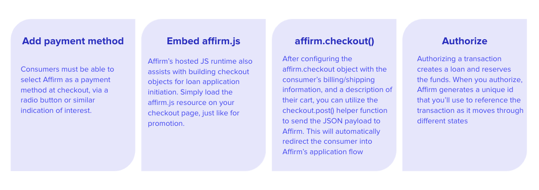 Checkout initiation occurs when the customer selects Affirm at checkout.