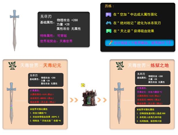 一个链上游戏资产在世界观内不同游戏世界中迁移的示例